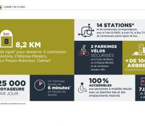 Agrandir Les chiffres clés  du tram T10